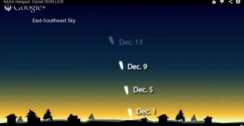 Path of comet ISON in December (if it survives) in the Northern hemisphere